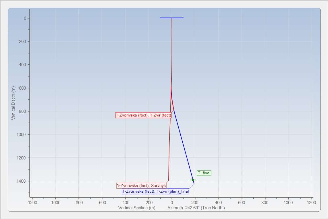 Vertical section of whipstock case study